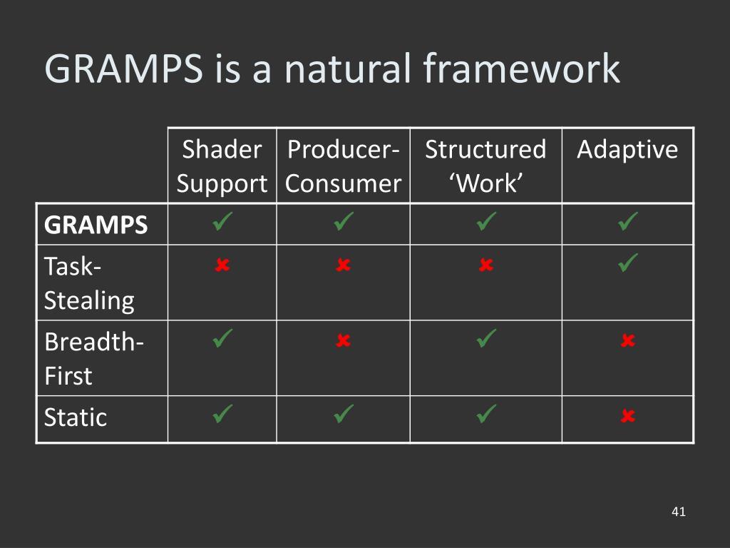 GRAMPS is a natural framework