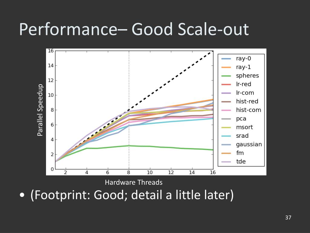 Performance– Good Scale-out