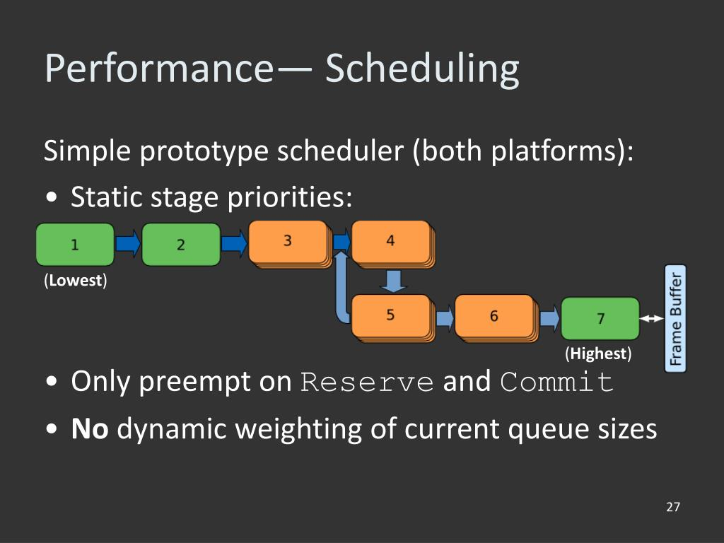 Performance— Scheduling