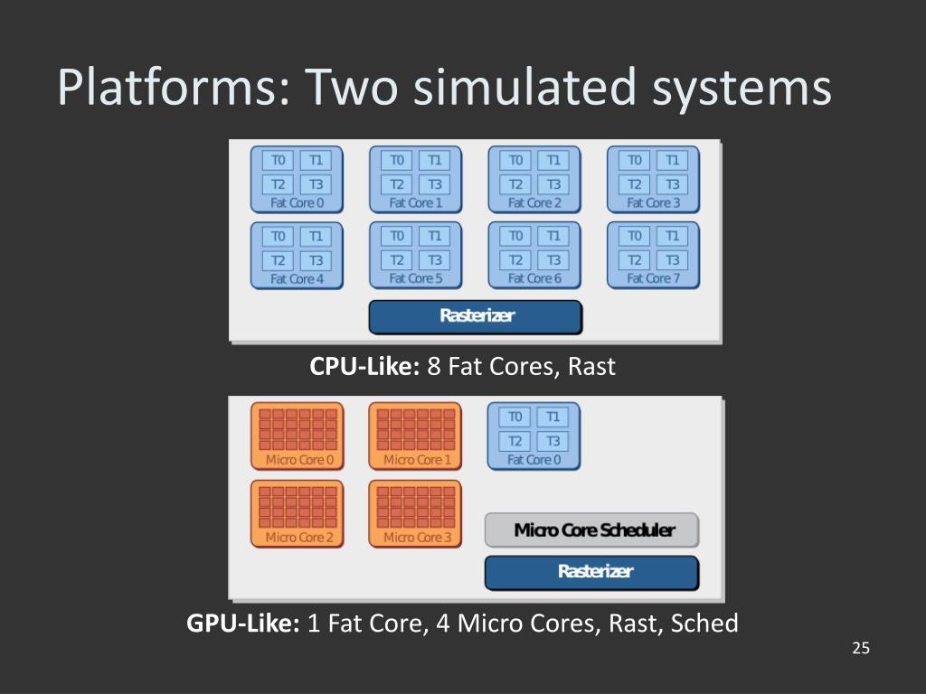 Platforms: Two simulated systems