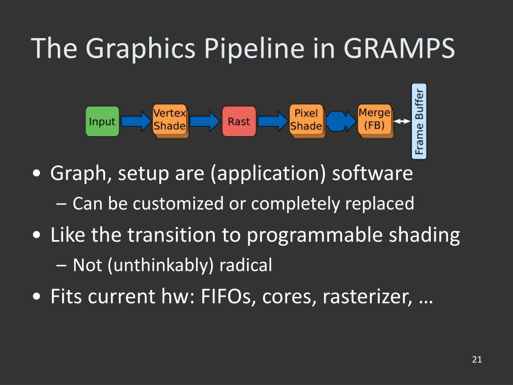 The Graphics Pipeline in GRAMPS