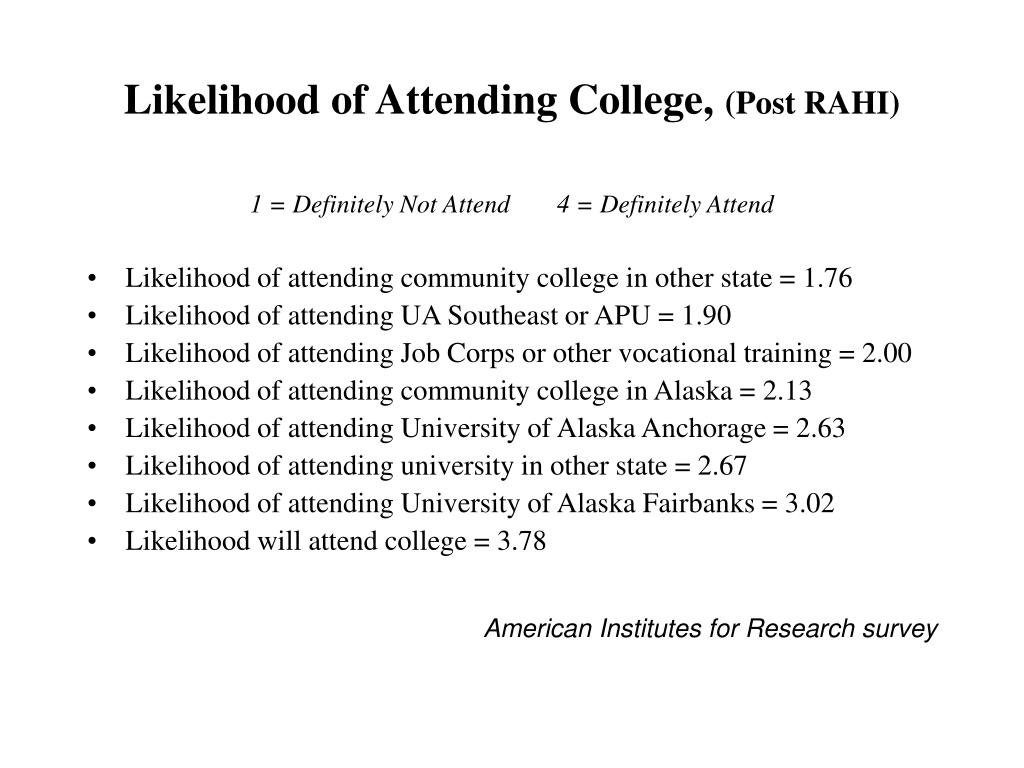 Likelihood of Attending College,