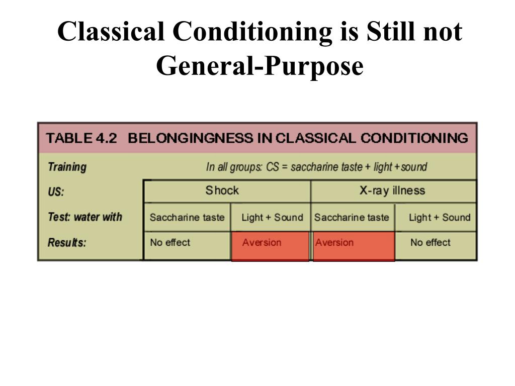 Classical Conditioning is Still not