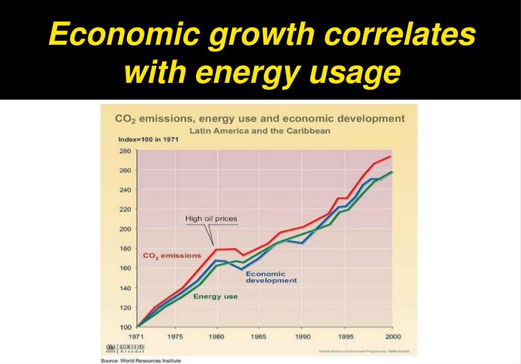 Economic growth correlates with energy usage