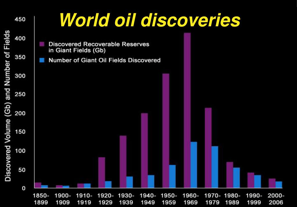World oil discoveries