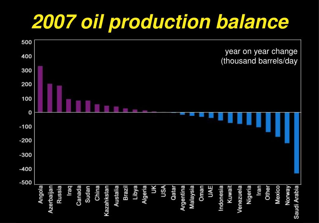 2007 oil production balance