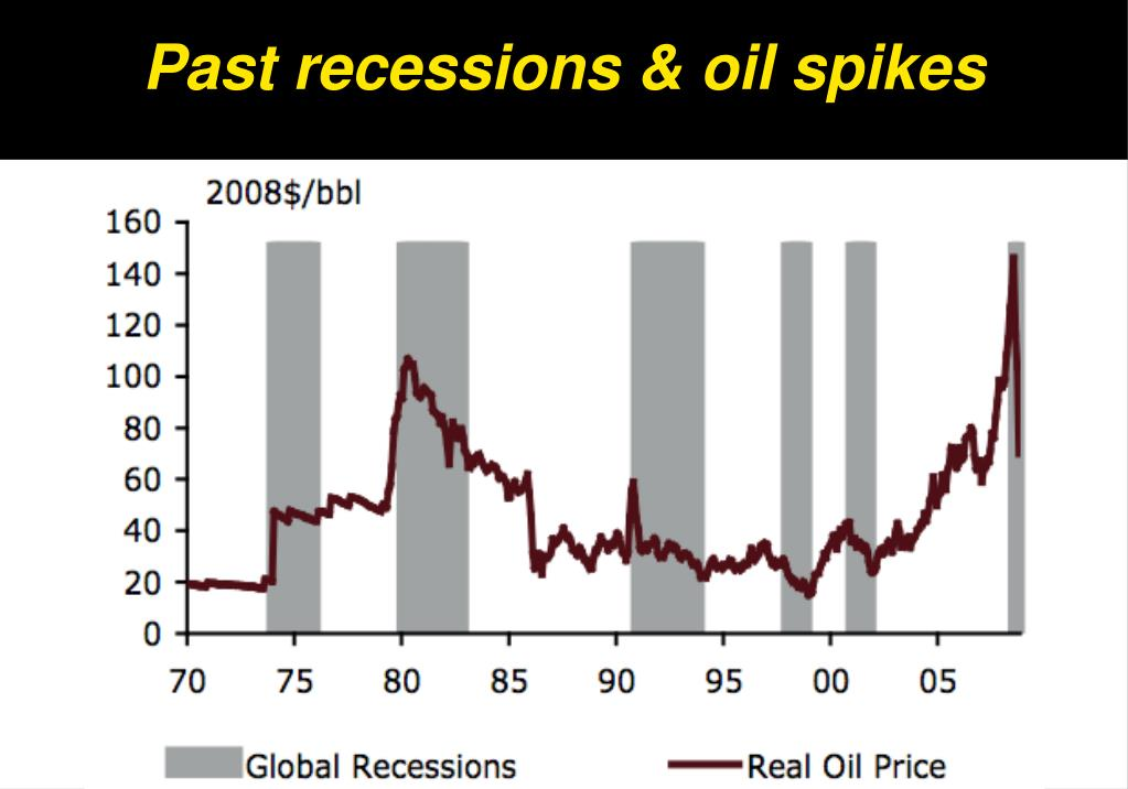Past recessions & oil spikes