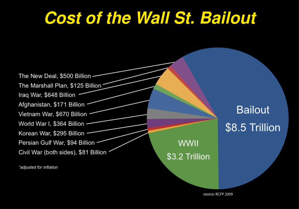 Cost of the Wall St. Bailout