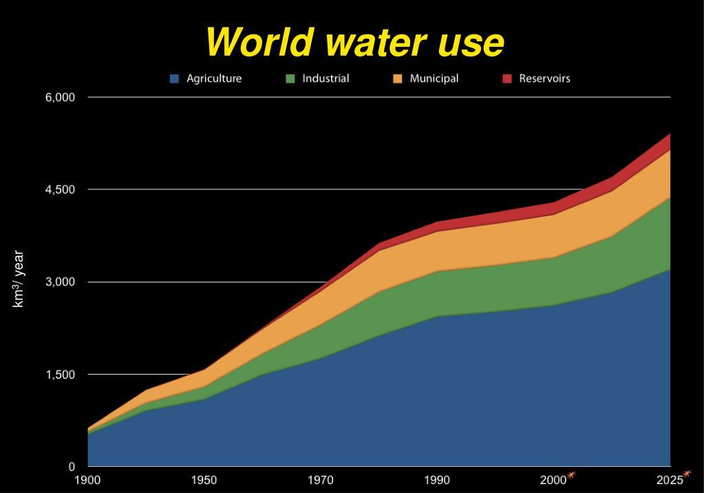 World water use