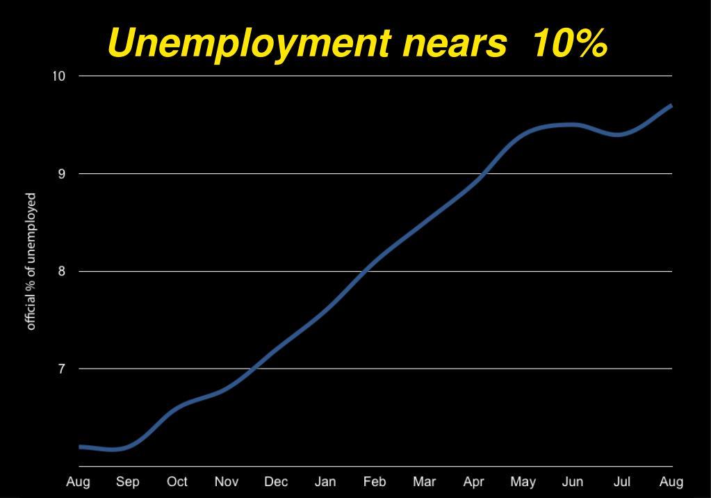 Unemployment nears  10%