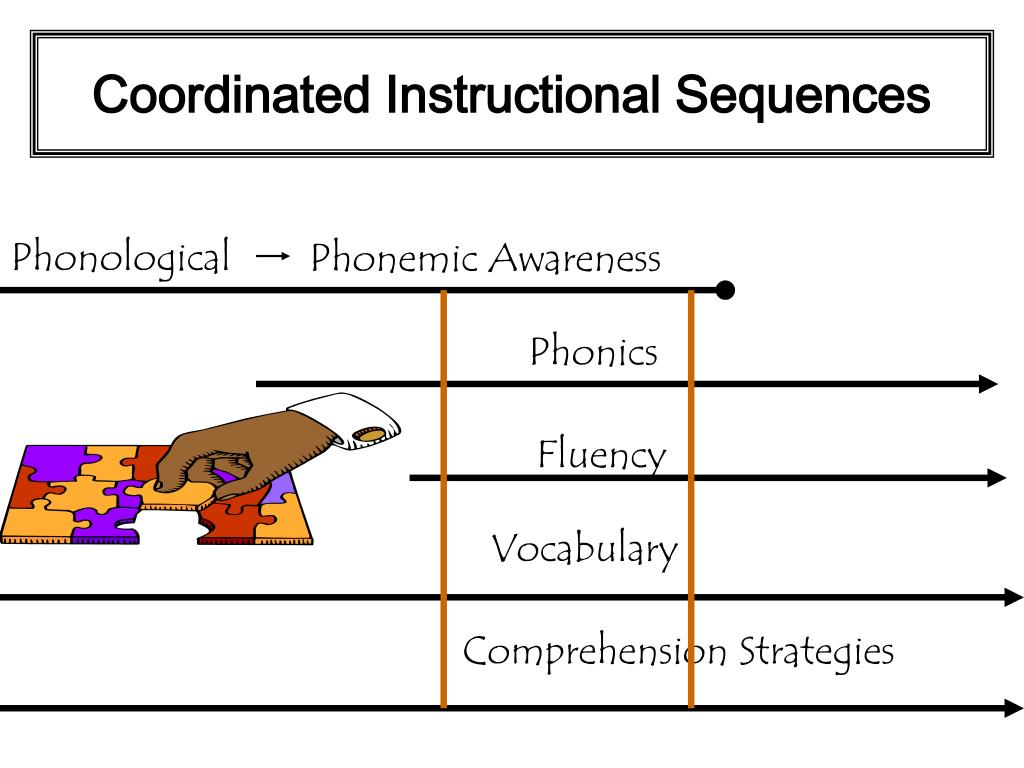 Coordinated Instructional Sequences