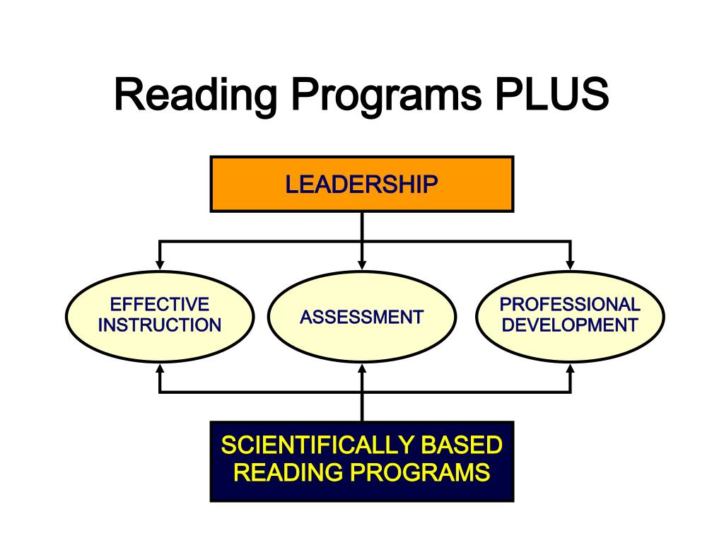 Reading Programs PLUS