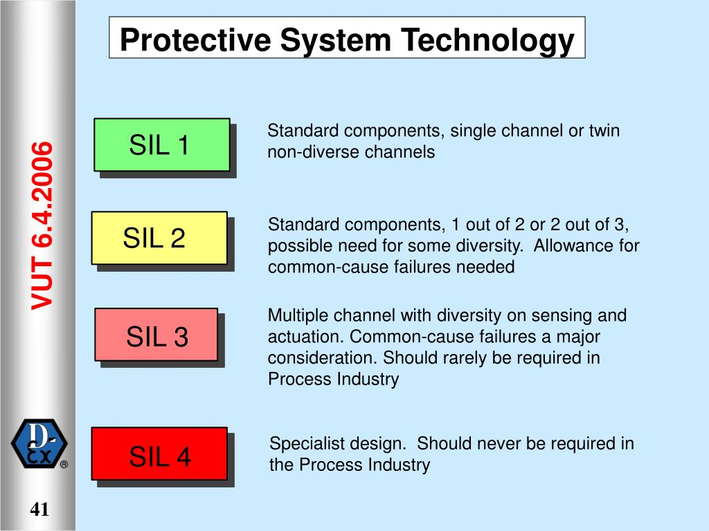 Protective System Technology