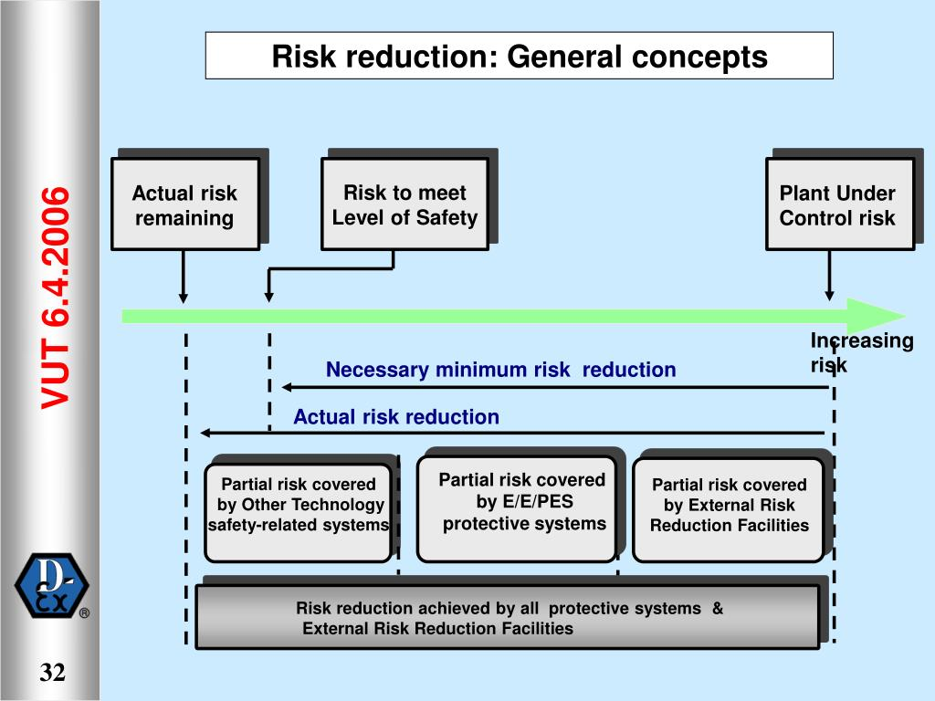 Risk to meet Level of Safety