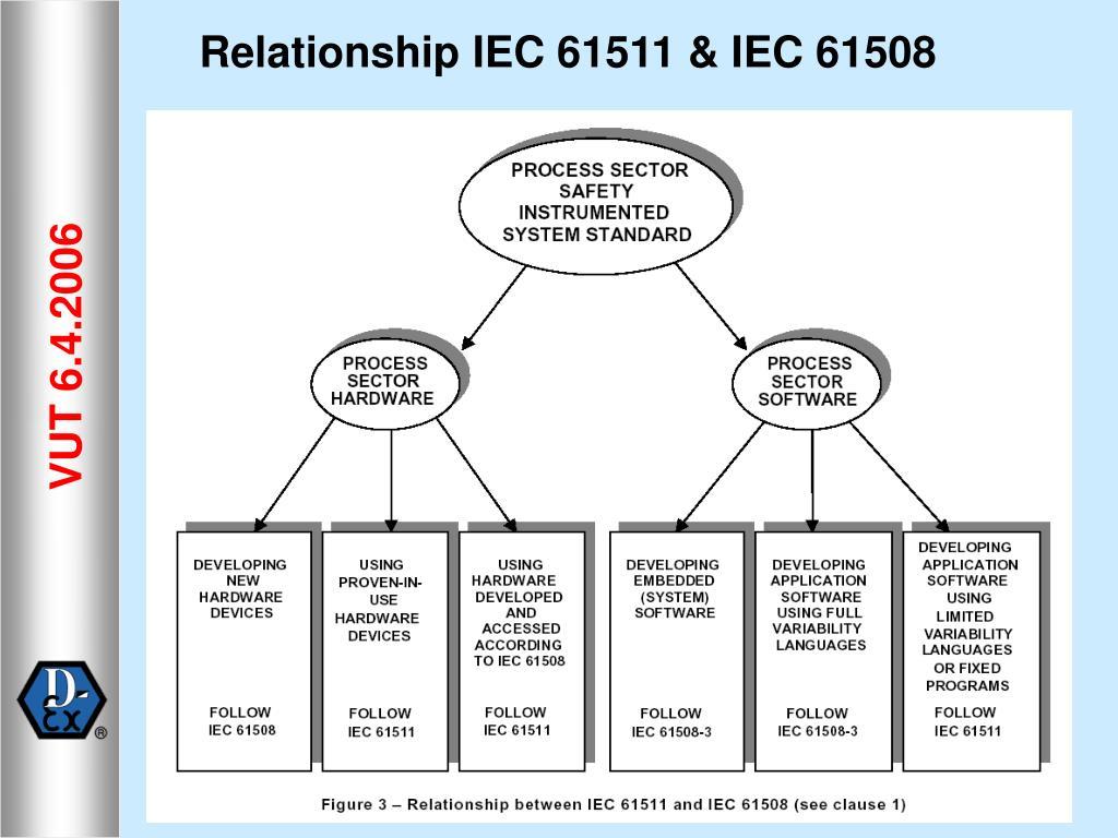 Relationship IEC 61511 & IEC 61508