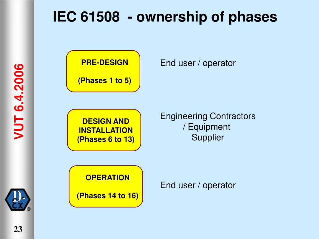 IEC 61508  - ownership of phases