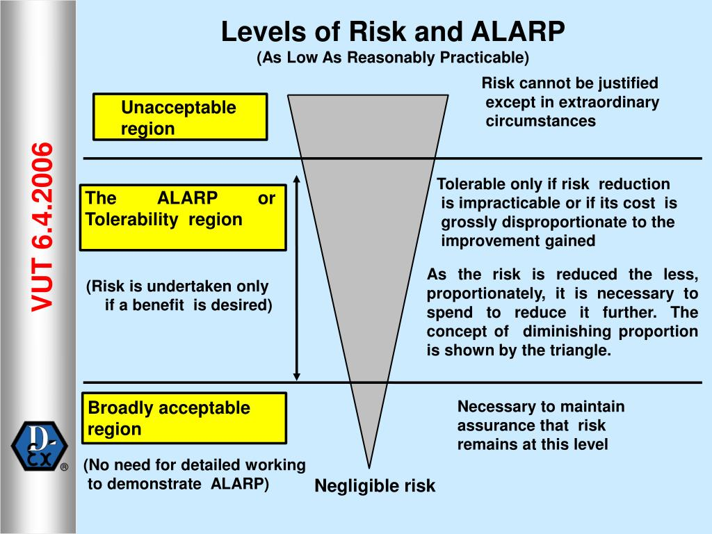 Levels of Risk and ALARP