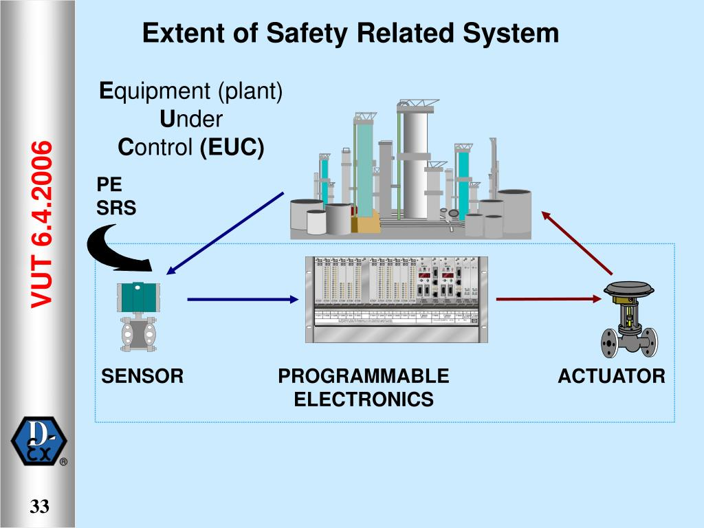 Extent of Safety Related System