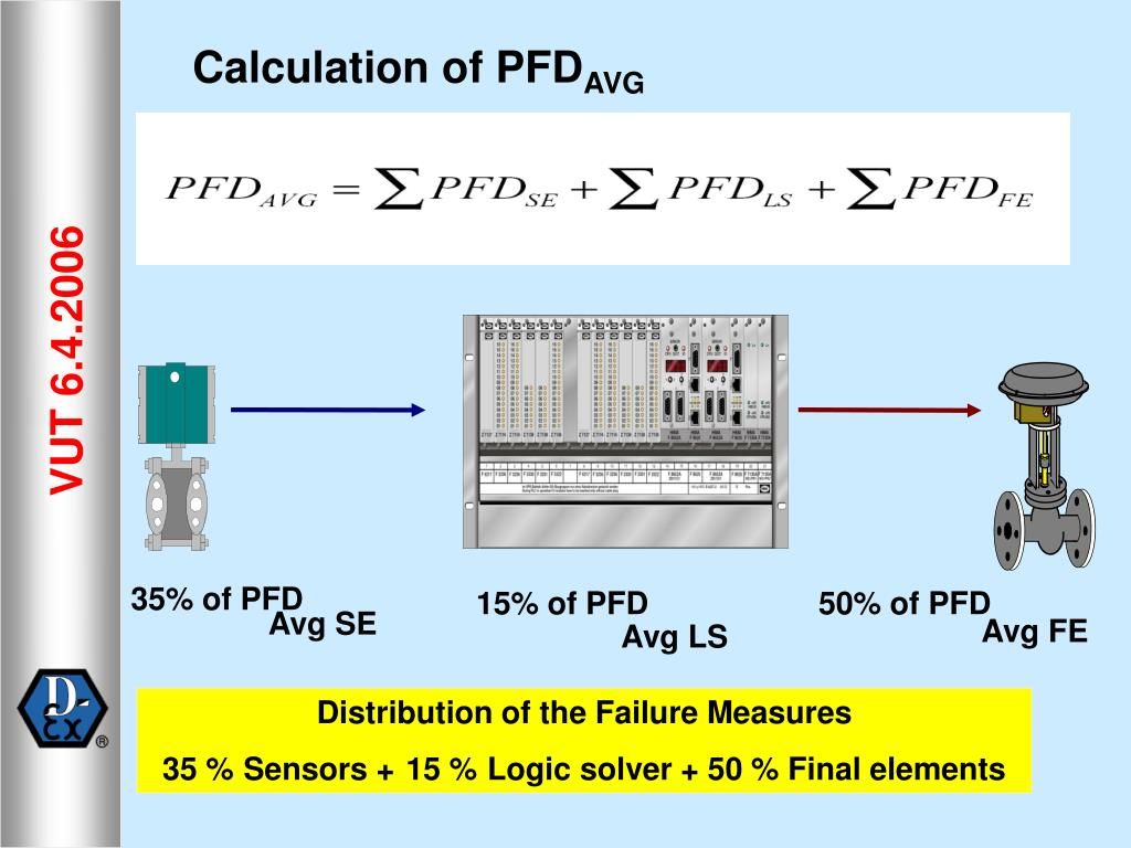 Calculation of PFD
