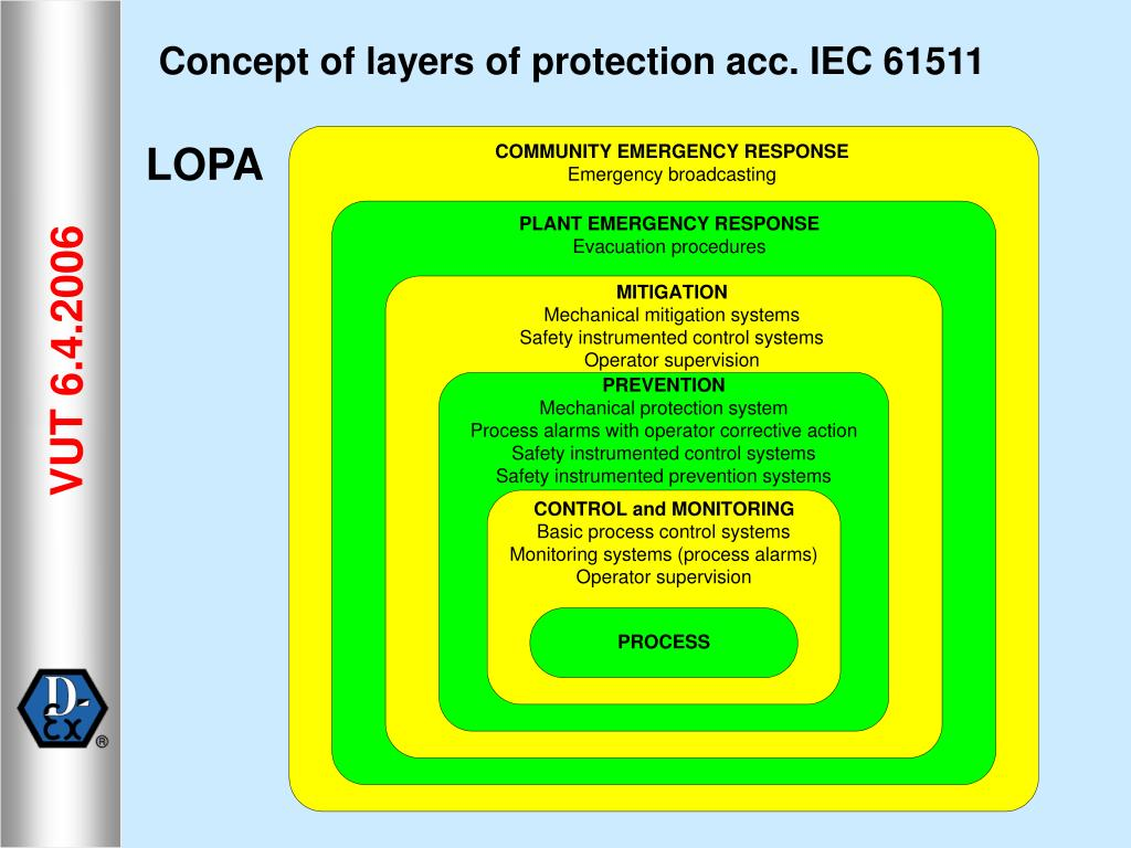 Concept of layers of
