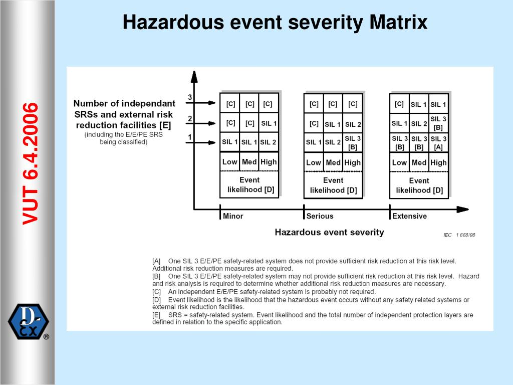 Hazardous event severity Matrix