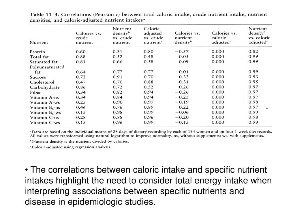 The correlations between caloric intake and specific nutrient intakes highlight the need to consider total energy intake when interpreting associations between specific nutrients and disease in epidemiologic studies.