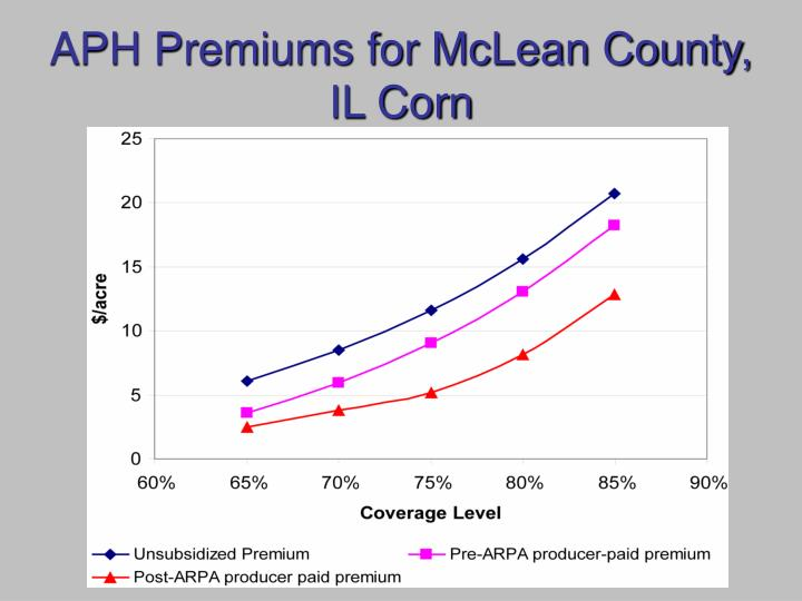 Aph premiums for mclean county il corn