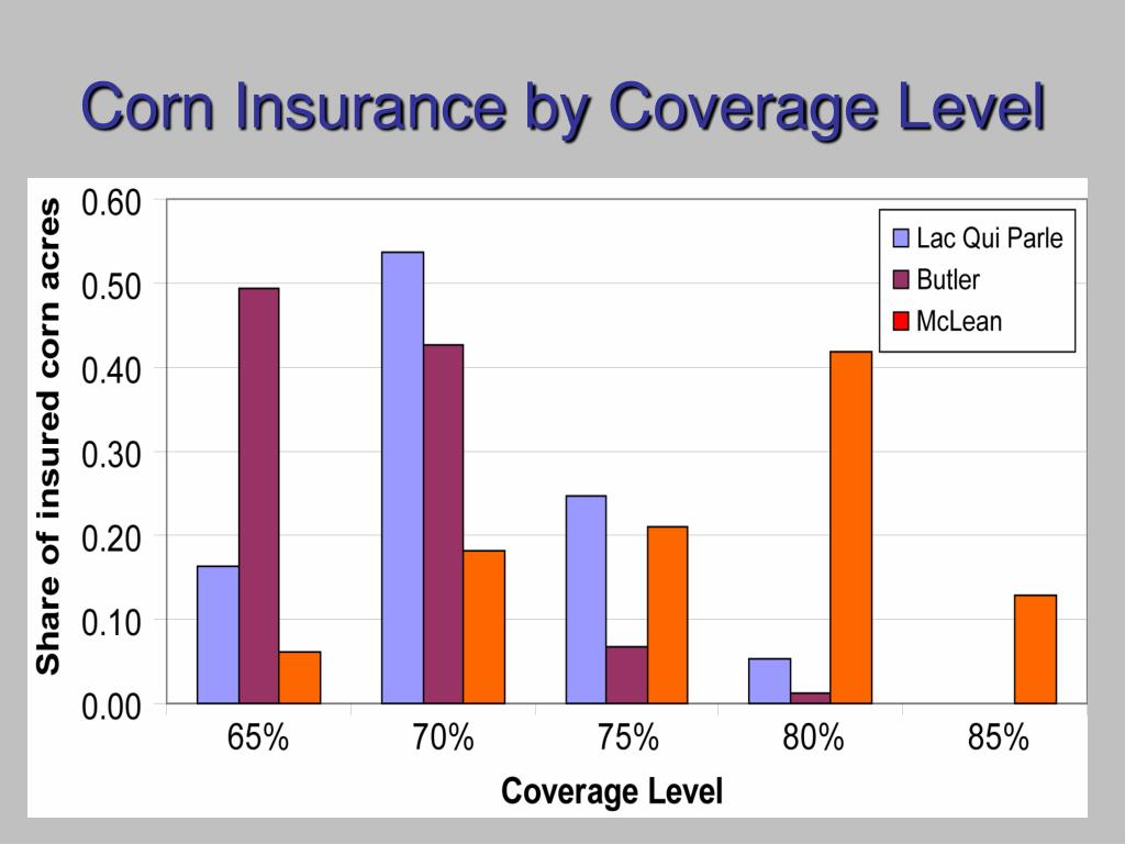 Corn Insurance by Coverage Level