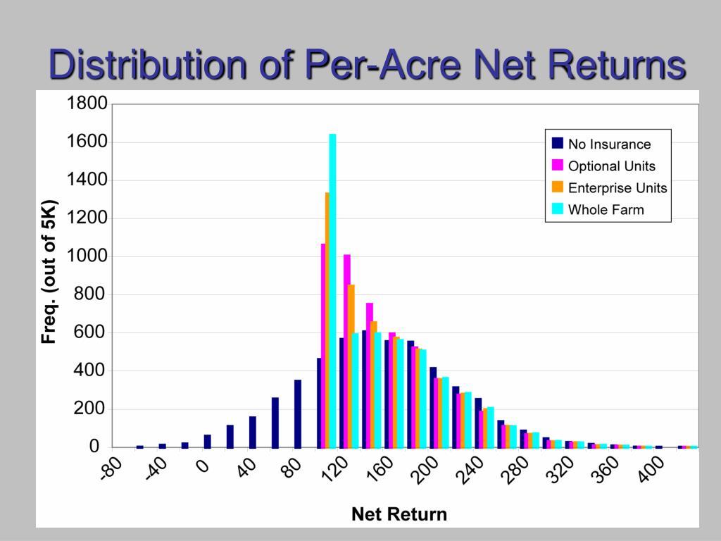 Distribution of Per-Acre Net Returns