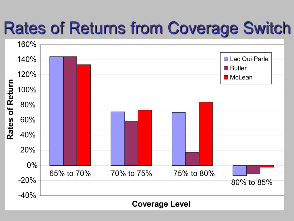 Rates of Returns from Coverage Switch