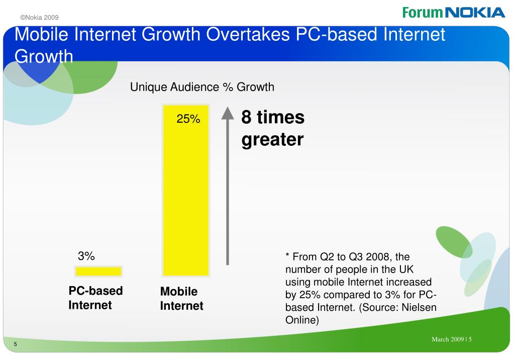 Mobile Internet Growth Overtakes PC-based Internet Growth