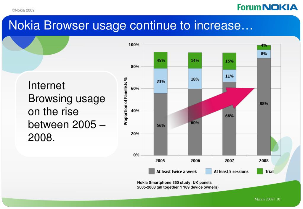 Nokia Browser usage continue to increase…
