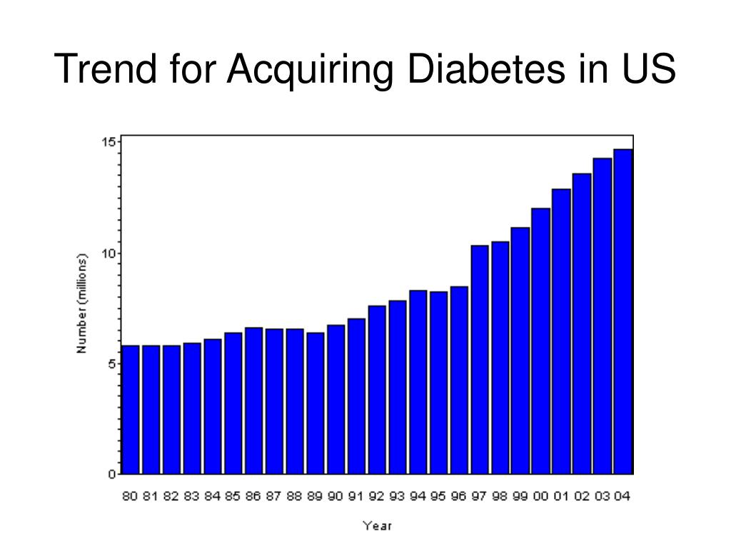 Trend for Acquiring Diabetes in US