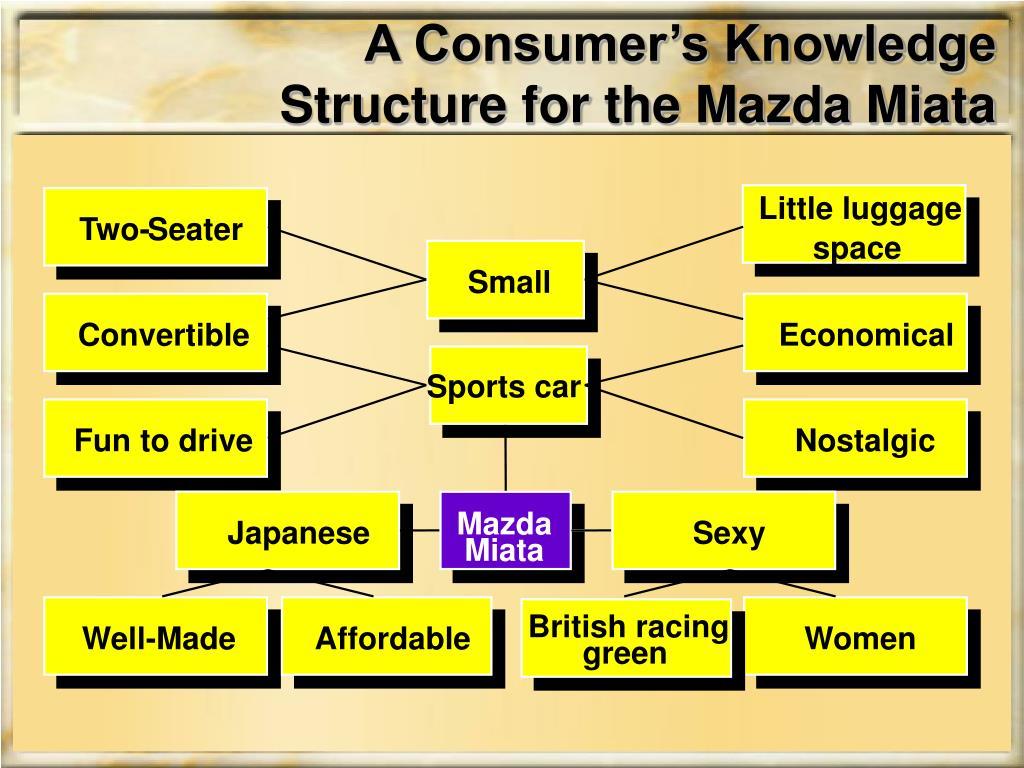 A Consumer's Knowledge Structure for the Mazda Miata