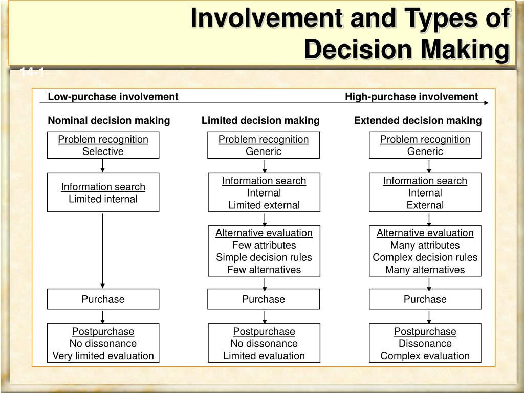 Involvement and Types of