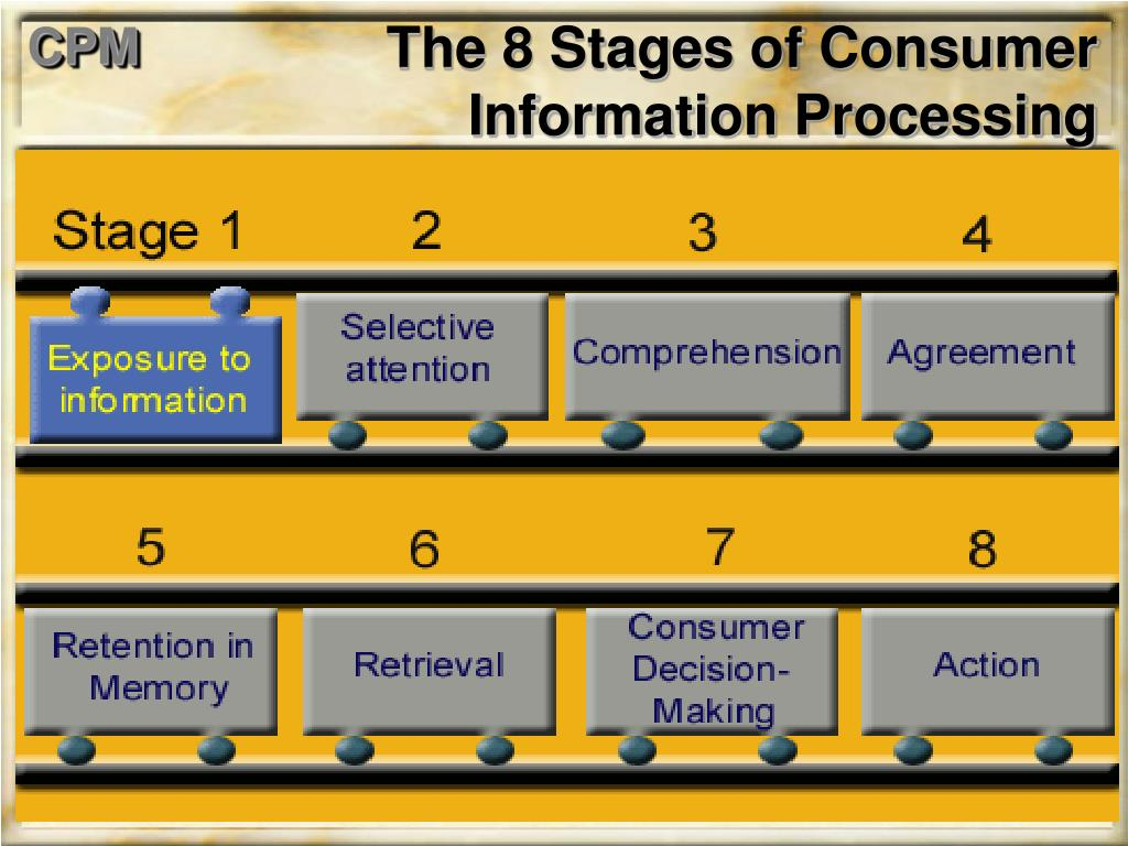 The 8 Stages of Consumer Information Processing
