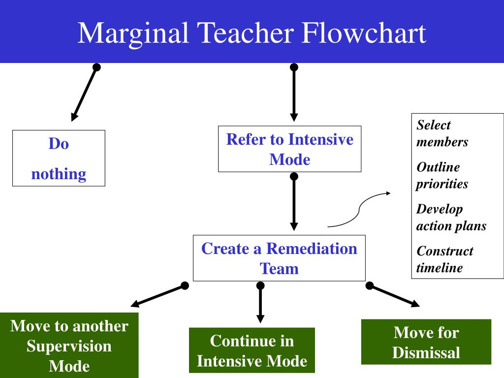 Marginal Teacher Flowchart
