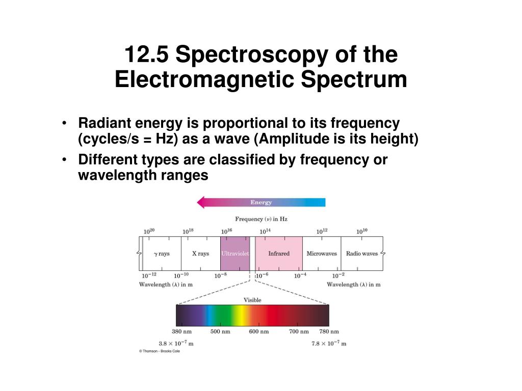 12.5 Spectroscopy of the Electromagnetic Spectrum