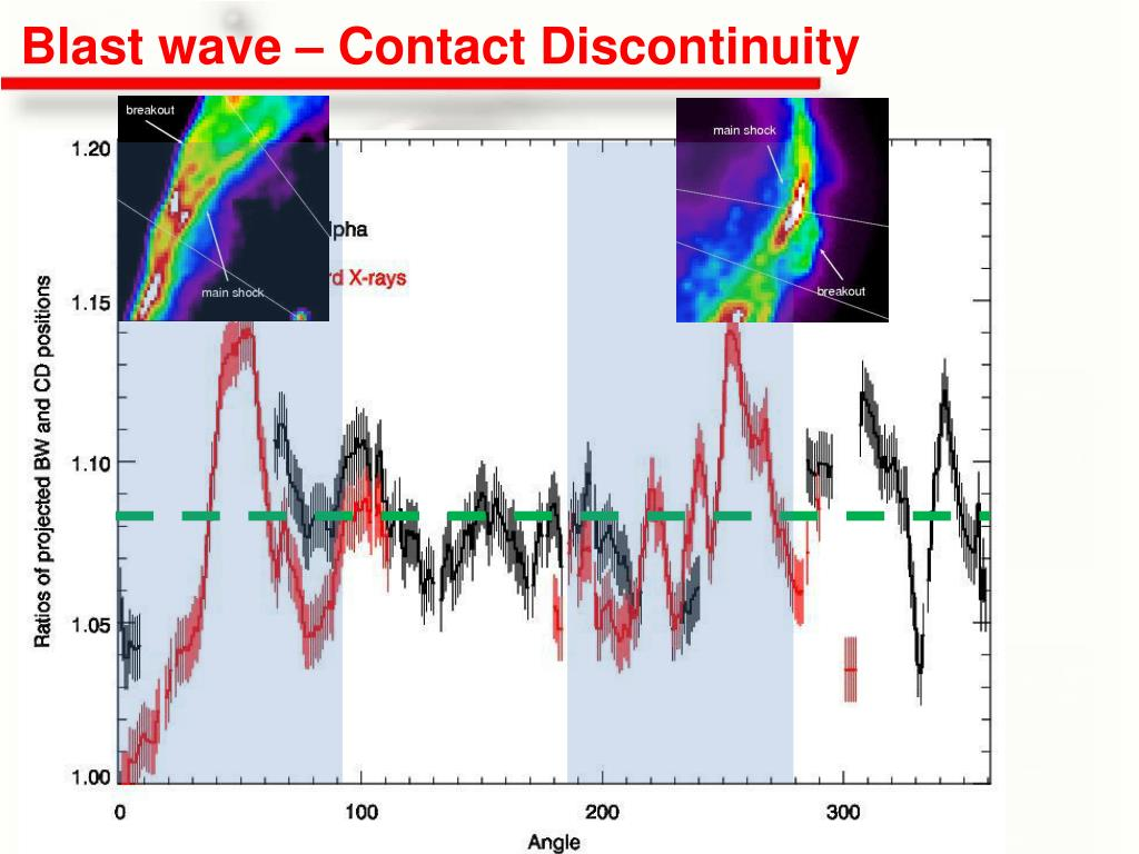 Blast wave – Contact Discontinuity