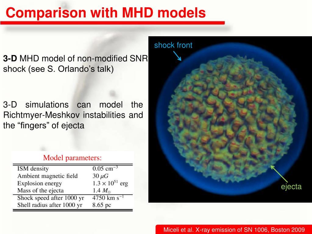 Comparison with MHD models