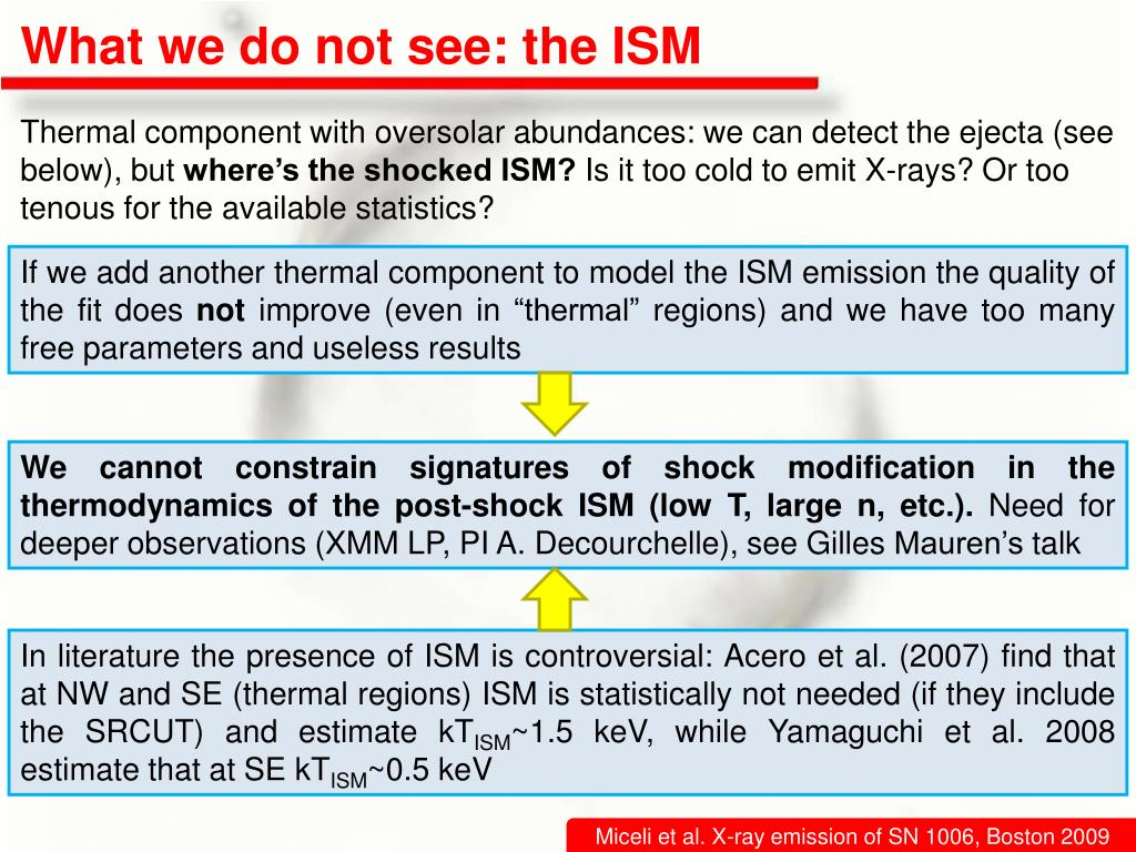 What we do not see: the ISM