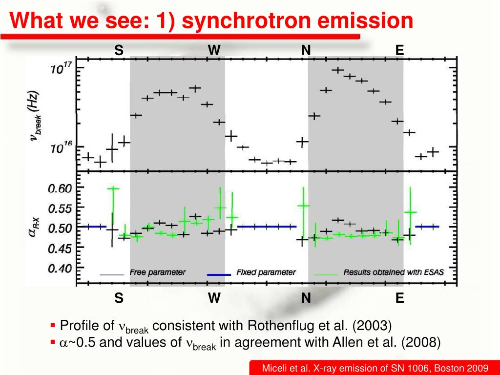 What we see: 1) synchrotron emission
