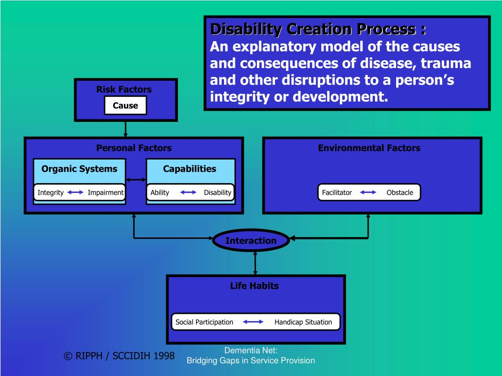 Disability Creation Process :