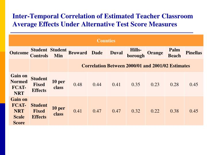motivational effects of test score The effects of motivational and instructional self-  of effects of instructional and motivational aspects  the execution of this test every subject' score .