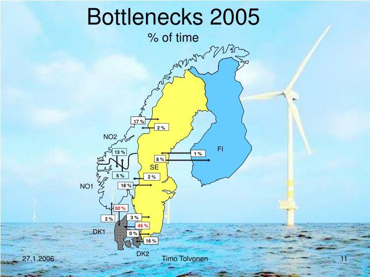 Bottlenecks 2005