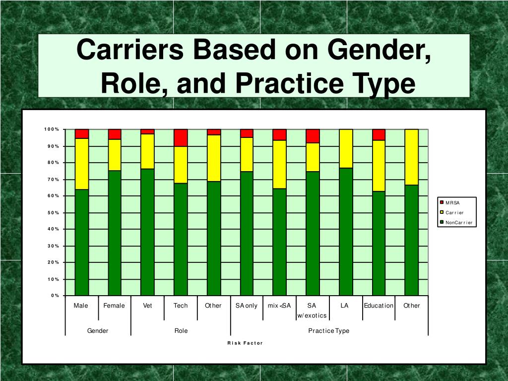Carriers Based on Gender,