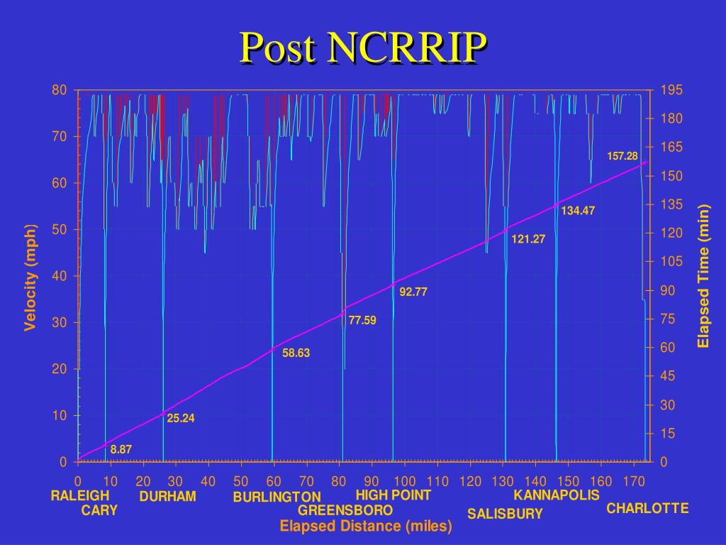 Post NCRRIP