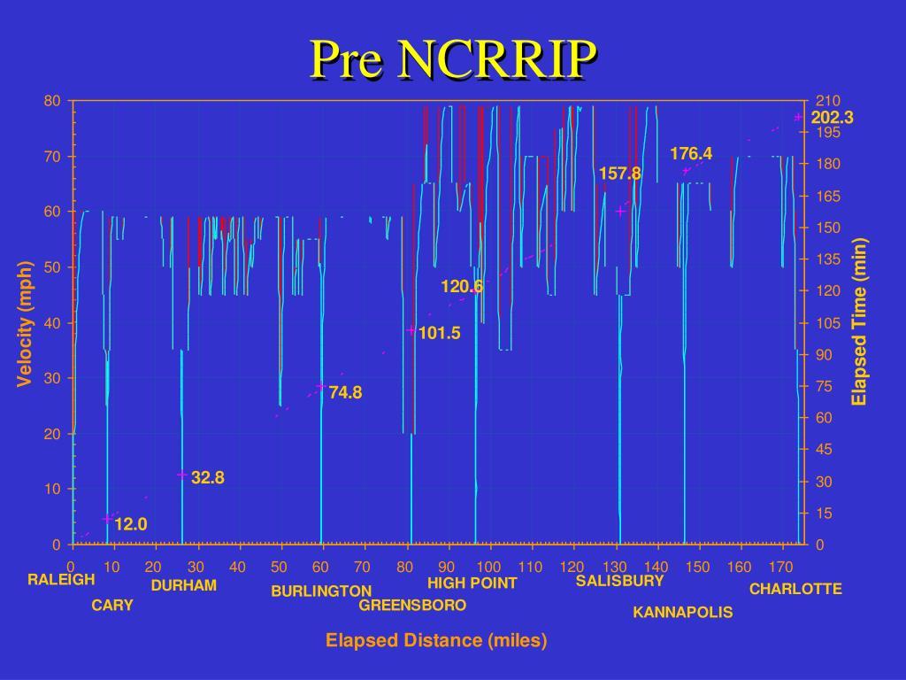 Pre NCRRIP