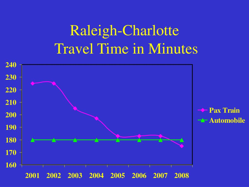 Raleigh-Charlotte