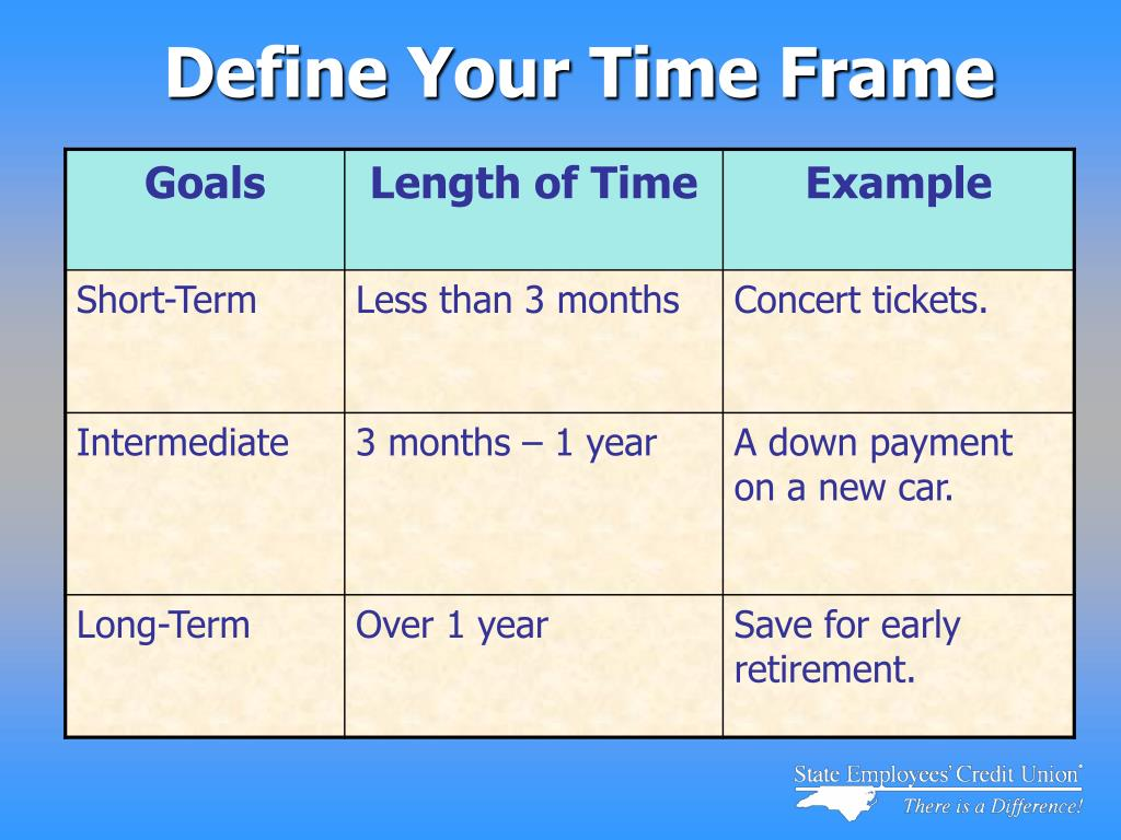 Define Your Time Frame